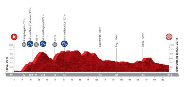 Etapa 19 Vuelta a España 2021
