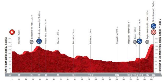 Etapa 3 Vuelta a España 2021