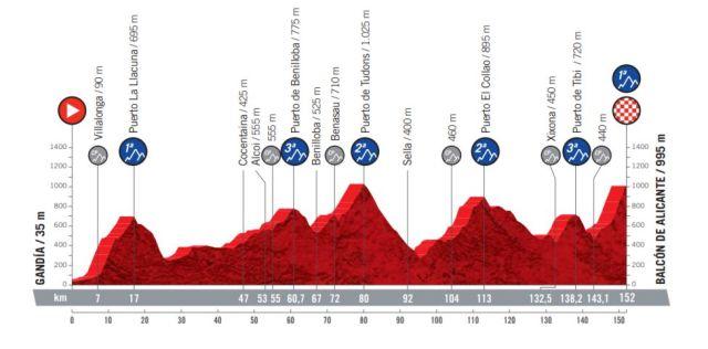Etapa 7 Vuelta a España 2021