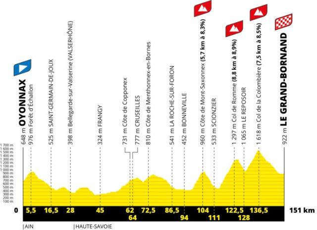 Etapa 8 Tour de Francia 2021
