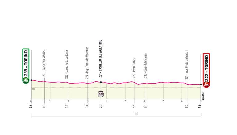 Etapa 1 Giro de Italia 2021