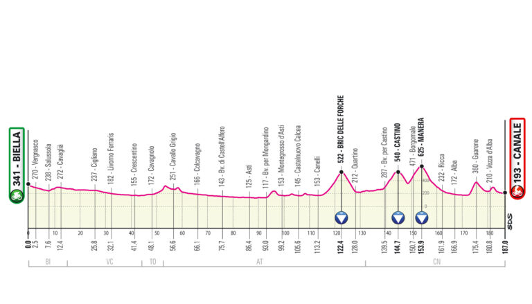 Etapa 3 Giro de Italia 2021