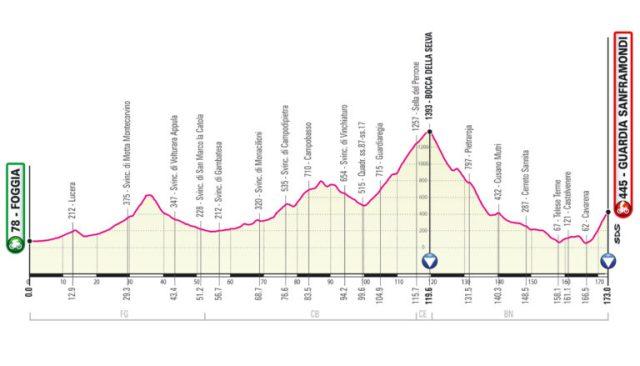 Etapa 8 Giro de Italia