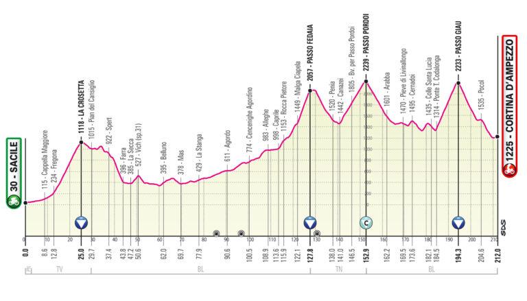 Etapa 16 Giro de Italia 2021
