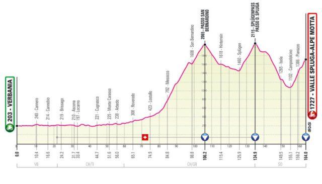 Etapa 20 Giro de Italia
