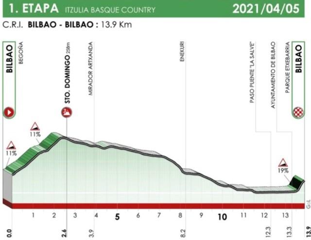 Etapa 1 Vuelta al País Vasco 2021