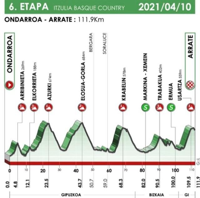Etapa 6 Vuelta al País Vasco 2021
