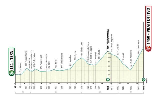 Etapa 4 Tirreno - Adriático 2021