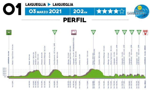Recorrido Trofeo Laigueglia 2021