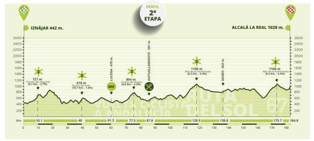 Etapa 2 Vuelta a Andalucía