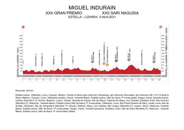 Recorrido GP Miguel Indurain 2021