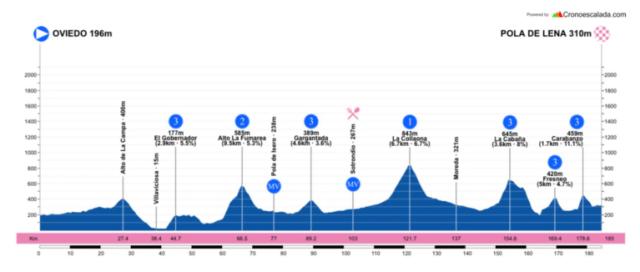 Etapa 1 Vuelta a Asturias