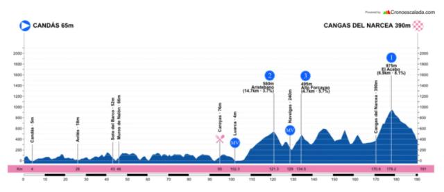 Etapa 2 Vuelta a Asturias 2021