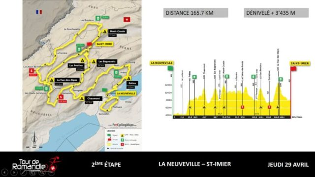 Etapa 2 Tour de Romandía 2021