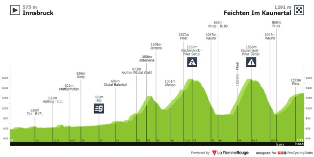 Etapa 2 Tour de los Alpes