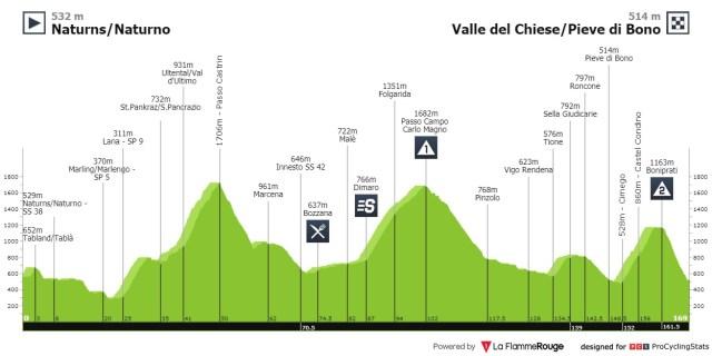 Etapa 4 Tour de los Alpes 2021