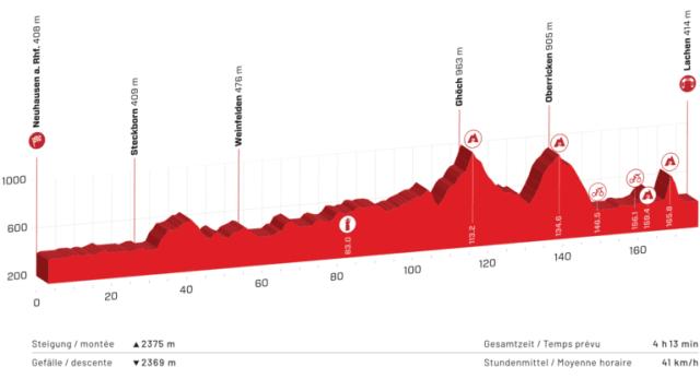 Etapa 2 Tour de Suiza 2021