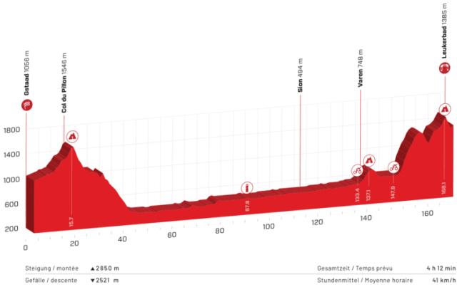 Etapa 5 Tour de Suiza 2021