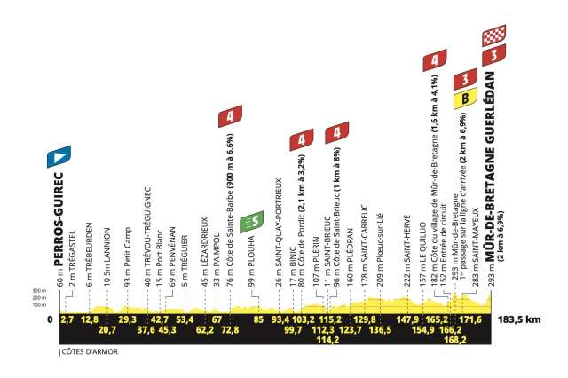 Etapa 2 Tour de Francia 2021