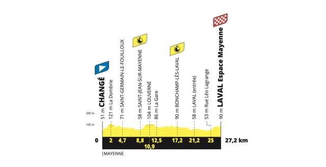 Etapa 5 Tour de Francia 2021