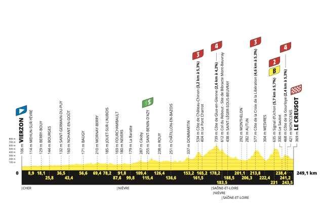 Etapa 7 Tour de Francia 2021