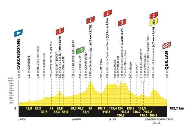 Etapa 14 Tour de Francia 2021