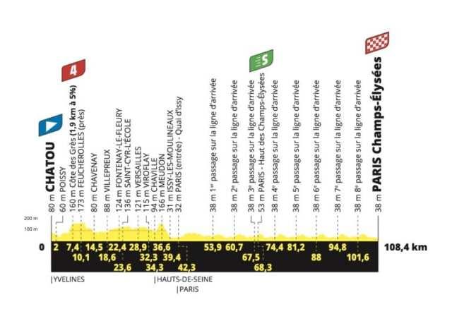 Etapa 21 Tour de Francia 2021