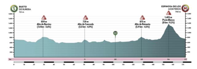 Etapa 3 Vuelta a Burgos 2021