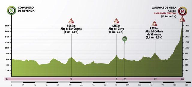 Etapa 5 Vuelta a Burgos 2021