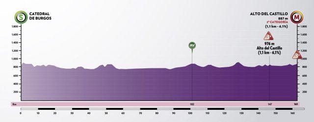 Etapa 1 Vuelta a Burgos 2021