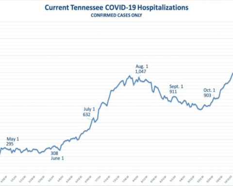covid hospitalization cases Tennessee
