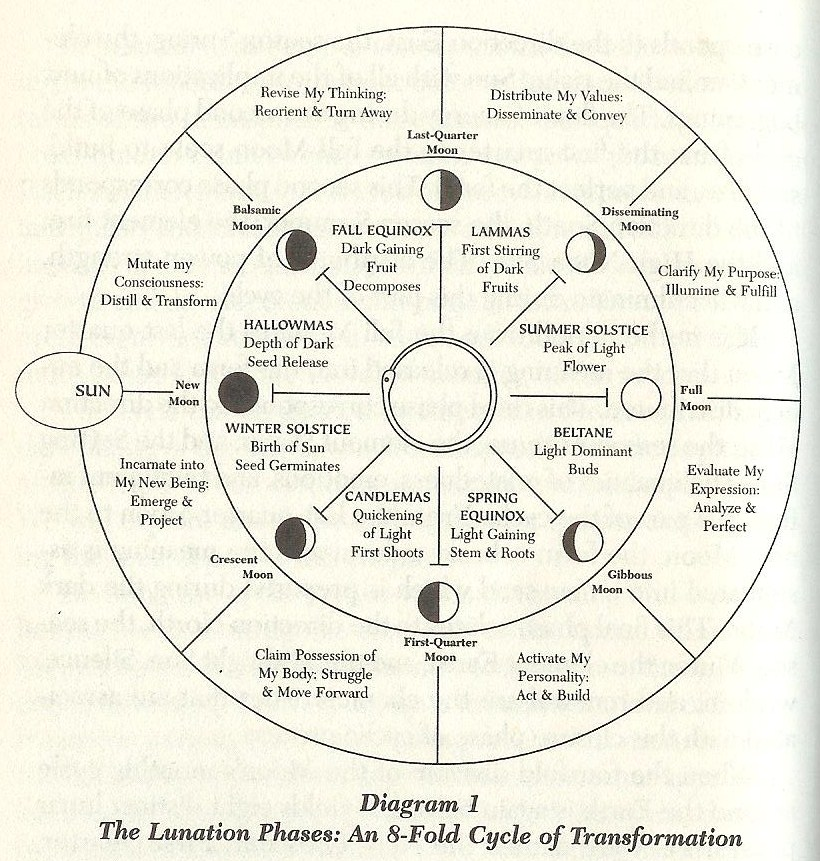 Lunation Phase Cycle