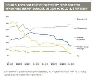 renewable energy investment