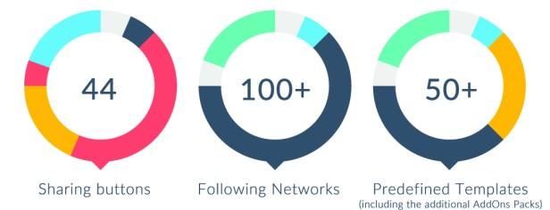 Social Share & Locker Pro WordPress Plugin - 2