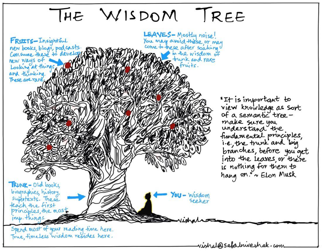 wisdom-tree-safal-niveshak
