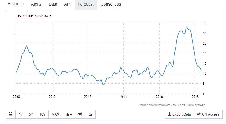 Egypt_Inflation