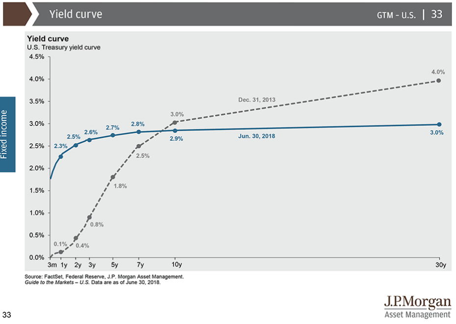 2018_0630_US_Yield_Curve