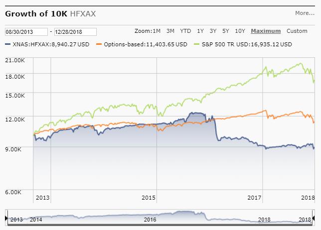 201812_HFXAX_Chart