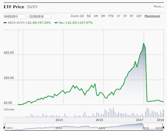 201812_SVXY_Chart