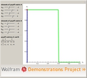 """Set of Nash Equilibria in 2x2 Mixed Extended Games"" from the Wolfram Demonstrations Project"