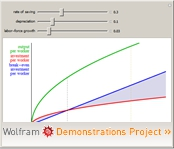 """Solow Growth Model"" from the Wolfram Demonstrations Project"