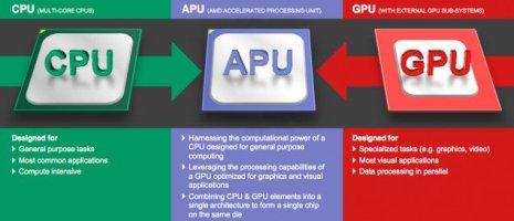 AMD Kaveri A-Series APU 3