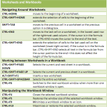 Microsoft Office - Time Saving Excel Shortcuts 4