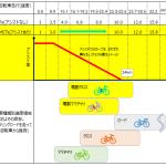 電動アシスト自転車 速度別 消費カロリー(予測METs)は?