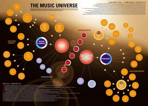 Universe of Music