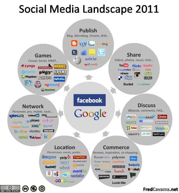 Social Media landschap 2011