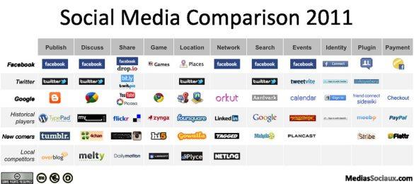 Social Media vergelijking 2011