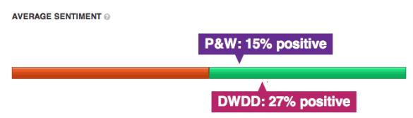 Sentiment Vergelijking DWDD en PenW