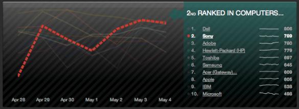 Customer Satisfaction Index - Sony