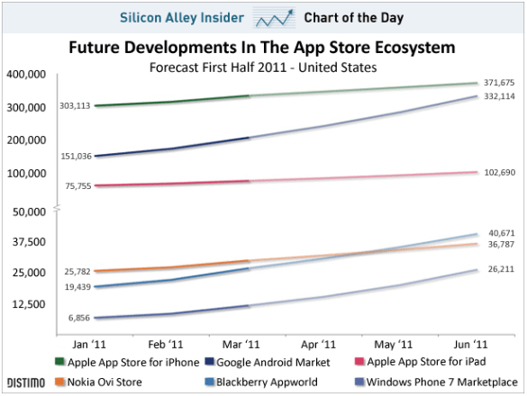 Android en iPhone app-store growth